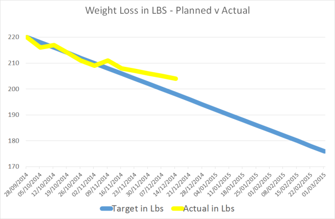 weight loss 14.12