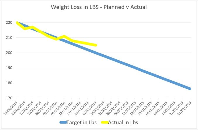 weight loss in lbs